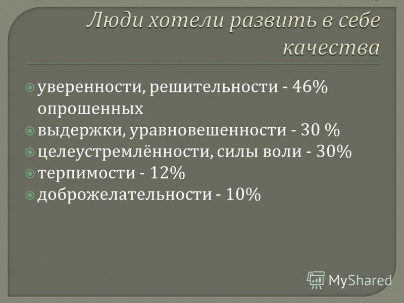 уверенности, решительности - 46% опрошенных выдержки, уравновешенности - 30 % целеустремлённости, силы воли - 30% терпимости - 12% доброжелательности - 10%