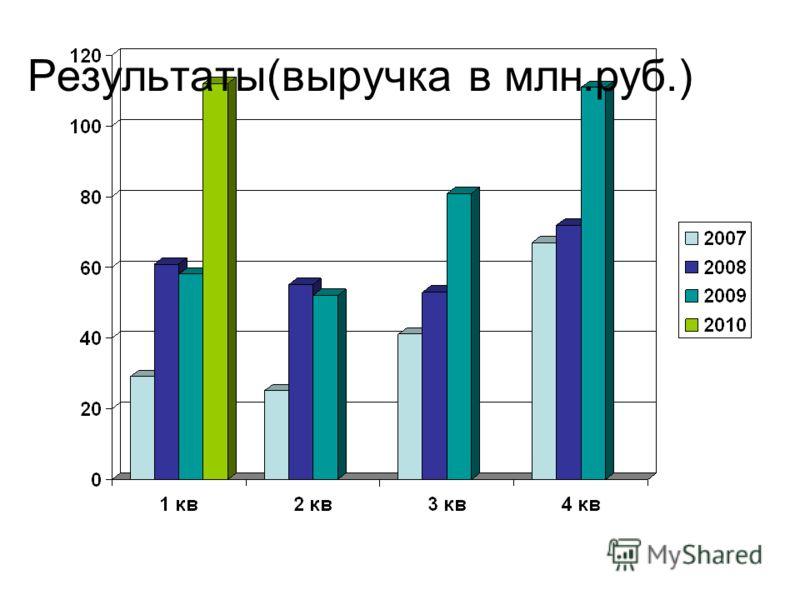 Результаты(выручка в млн.руб.)