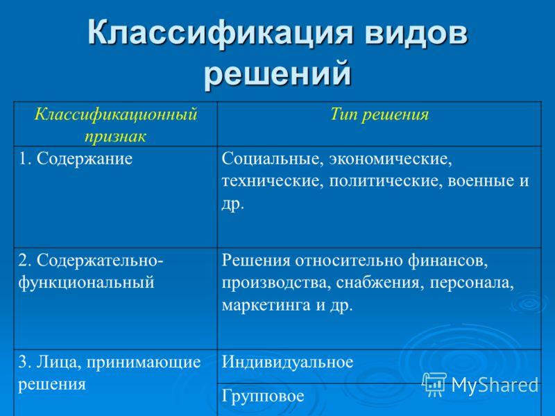 Классификация видов решений Классификационный признак Тип решения 1. СодержаниеСоциальные, экономические, технические, политические, военные и др. 2. Содержательно- функциональный Решения относительно финансов, производства, снабжения, персонала, мар