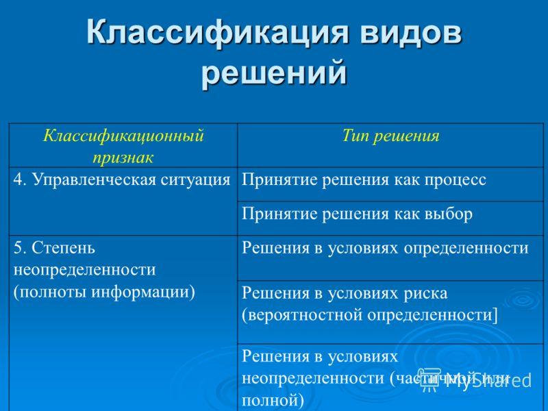 Классификация видов решений Классификационный признак Тип решения 4. Управленческая ситуацияПринятие решения как процесс Принятие решения как выбор 5. Степень неопределенности (полноты информации) Решения в условиях определенности Решения в условиях
