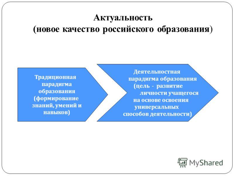Актуальность (новое качество российского образования) Традиционная парадигма образования (формирование знаний, умений и навыков) Деятельностная парадигма образования (цель - развитие личности учащегося на основе освоения универсальных способов деятел