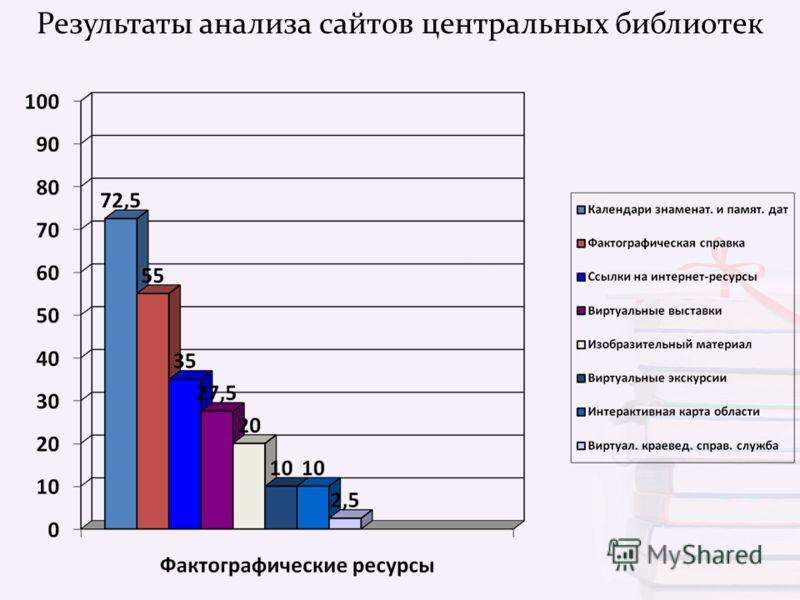 Результаты анализа сайтов центральных библиотек