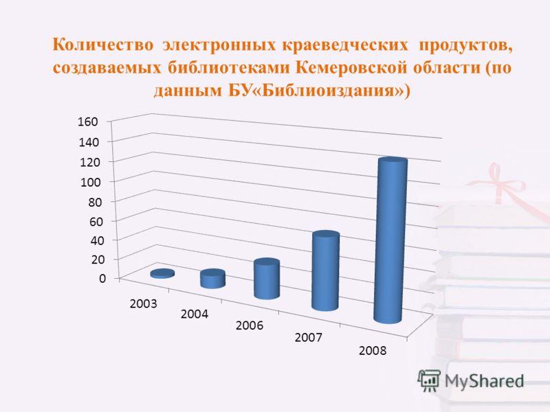 Количество электронных краеведческих продуктов, создаваемых библиотеками Кемеровской области (по данным БУ«Библиоиздания»)