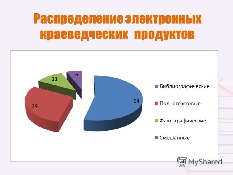 Распределение электронных краеведческих продуктов