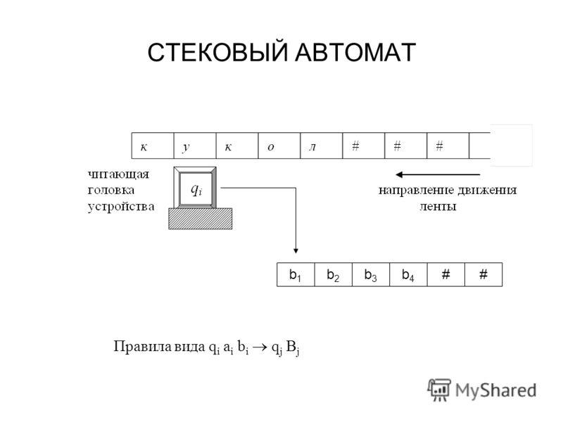 СТЕКОВЫЙ АВТОМАТ b1b1 b2b2 b3b3 b4b4 ## Правила вида q i a i b i q j B j