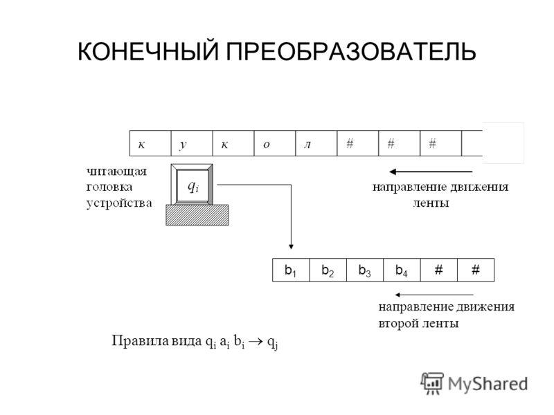 КОНЕЧНЫЙ ПРЕОБРАЗОВАТЕЛЬ b1b1 b2b2 b3b3 b4b4 ## Правила вида q i a i b i q j направление движения второй ленты