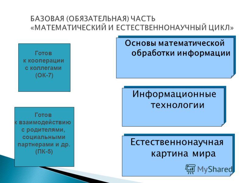 Информационные технологии Естественнонаучная картина мира Основы математической обработки информации Готов к кооперации с коллегами (ОК-7) Готов к взаимодействию с родителями, социальными партнерами и др. (ПК-5)