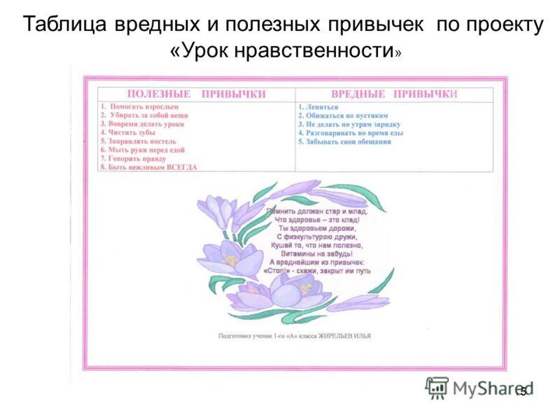 15 Таблица вредных и полезных привычек по проекту «Урок нравственности »