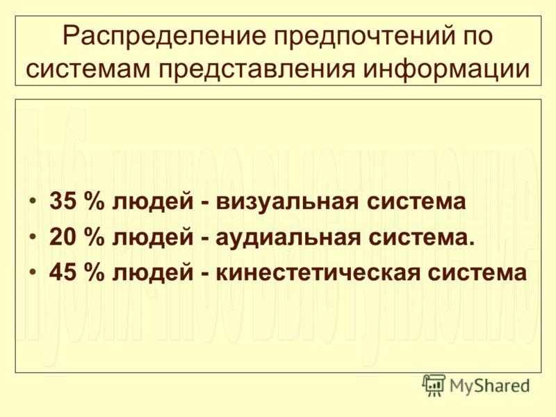 Распределение предпочтений по системам представления информации 35 % людей - визуальная система 20 % людей - аудиальная система. 45 % людей - кинестетическая система