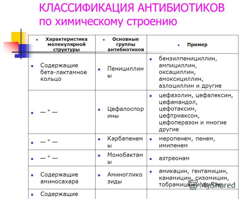 КЛАССИФИКАЦИЯ АНТИБИОТИКОВ по химическому строению Характеристика молекулярной структуры Основные группы антибиотиков Пример Содержащие бета-лактамное