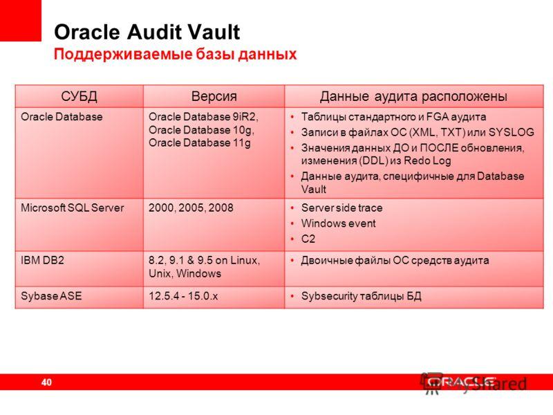 40 Oracle Audit Vault Поддерживаемые базы данных СУБДВерсияДанные аудита расположены Oracle DatabaseOracle Database 9iR2, Oracle Database 10g, Oracle Database 11g Таблицы стандартного и FGA аудита Записи в файлах ОС (XML, TXT) или SYSLOG Значения дан