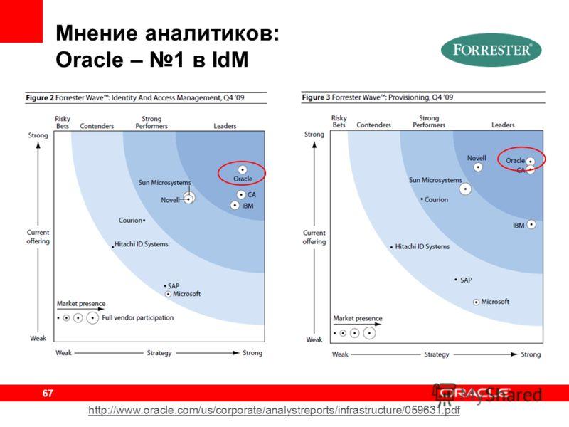 67 Мнение аналитиков: Oracle – 1 в IdM http://www.oracle.com/us/corporate/analystreports/infrastructure/059631.pdf