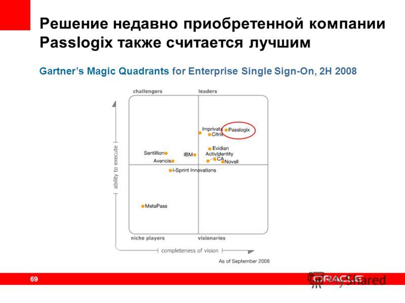 69 Решение недавно приобретенной компании Passlogix также считается лучшим Gartners Magic Quadrants for Enterprise Single Sign-On, 2H 2008