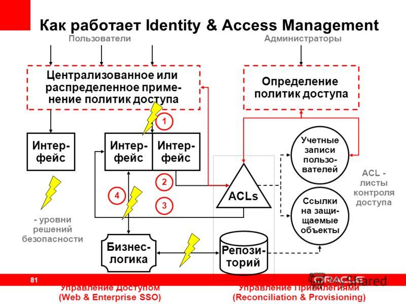 81 Бизнес- логика ACLs Репози- торий Интер- фейс 1 2 3 4 Учетные записи пользо- вателей Ссылки на защи- щаемые объекты Интер- фейс Управление Доступом (Web & Enterprise SSO) Централизованное или распределенное приме- нение политик доступа Пользовател