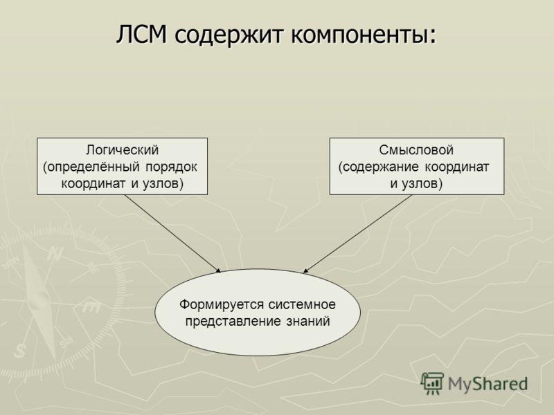ЛСМ содержит компоненты: Логический (определённый порядок координат и узлов) Смысловой (содержание координат и узлов) Формируется системное представление знаний