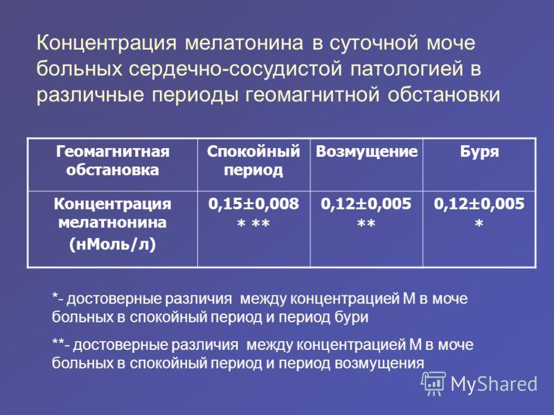 Концентрация мелатонина в суточной моче больных сердечно-сосудистой патологией в различные периоды геомагнитной обстановки Геомагнитная обстановка Спокойный период ВозмущениеБуря Концентрация мелатнонина (нМоль/л) 0,15±0,008 * ** 0,12±0,005 ** 0,12±0