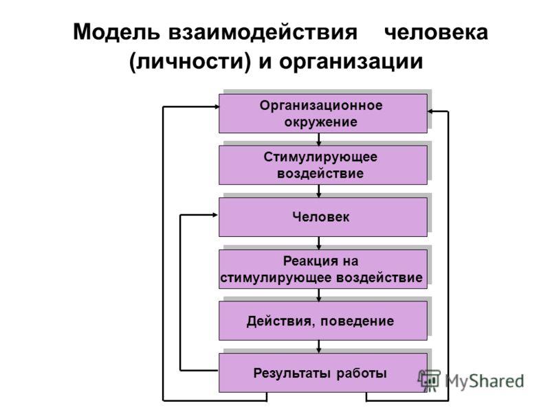 Модель взаимодействия человека (личности) и организации Организационное окружение Организационное окружение Стимулирующее воздействие Стимулирующее воздействие Человек Реакция на стимулирующее воздействие Реакция на стимулирующее воздействие Результа