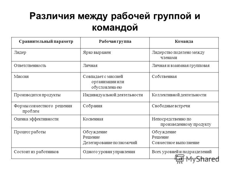 Различия между рабочей группой и командой Сравнительный параметрРабочая группаКоманда ЛидерЯрко выраженЛидерство поделено между членами Ответственност