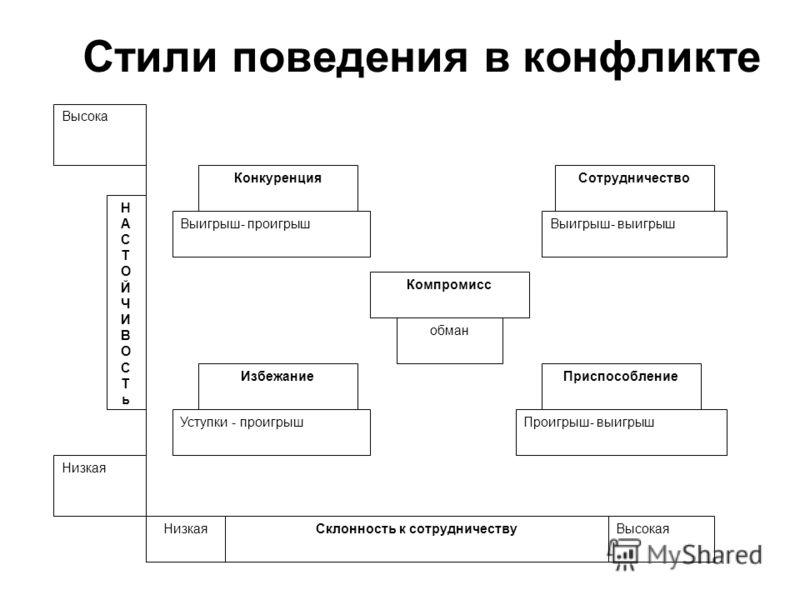 Стили поведения в конфликте Конкуренция Выигрыш- проигрыш Избежание Уступки - проигрыш обман Компромисс Выигрыш- выигрыш Сотрудничество Проигрыш- выигрыш Приспособление Низкая Высока НАСТОЙЧИВОСТьНАСТОЙЧИВОСТь ВысокаяНизкаяСклонность к сотрудничеству