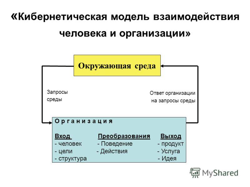 « Кибернетическая модель взаимодействия человека и организации» О р г а н и з а ц и я Вход Преобразования Выход - человек - Поведение - продукт - цели - Действия - Услуга - структура - Идея Окружающая среда Ответ организации на запросы среды Запросы
