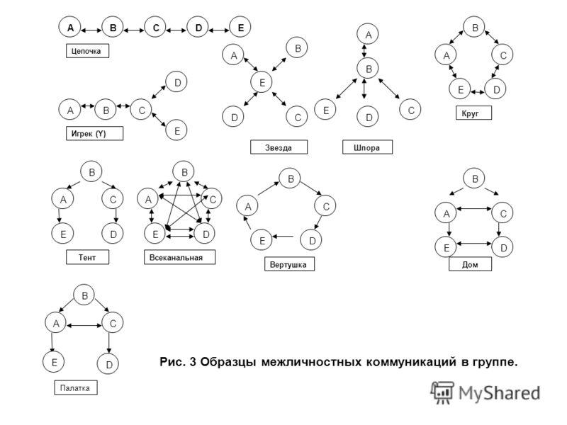 Е Рис. 3 Образцы межличностных коммуникаций в группе.