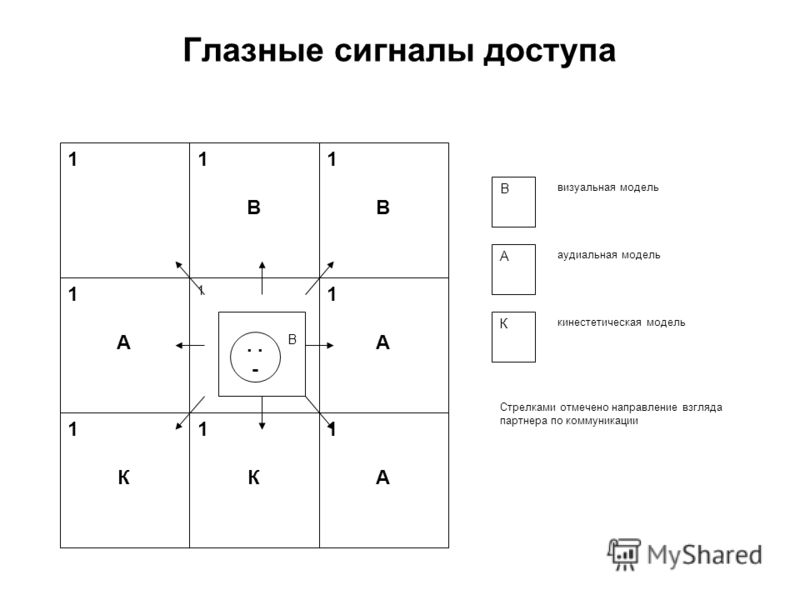 Глазные сигналы доступа 11В1В 1В1В 1А1А 1А1А 1К1К 1К1К 1А1А 1 В В визуальная модель А аудиальная модель К кинестетическая модель Стрелками отмечено на