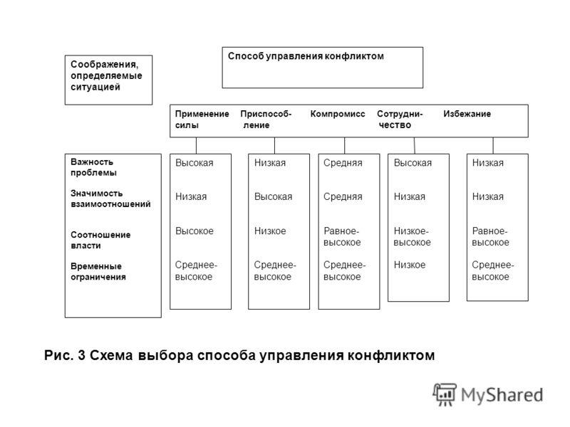 Соображения, определяемые ситуацией Способ управления конфликтом Применение Приспособ- Компромисс Сотрудни- Избежание силы ление чество Важность пробл