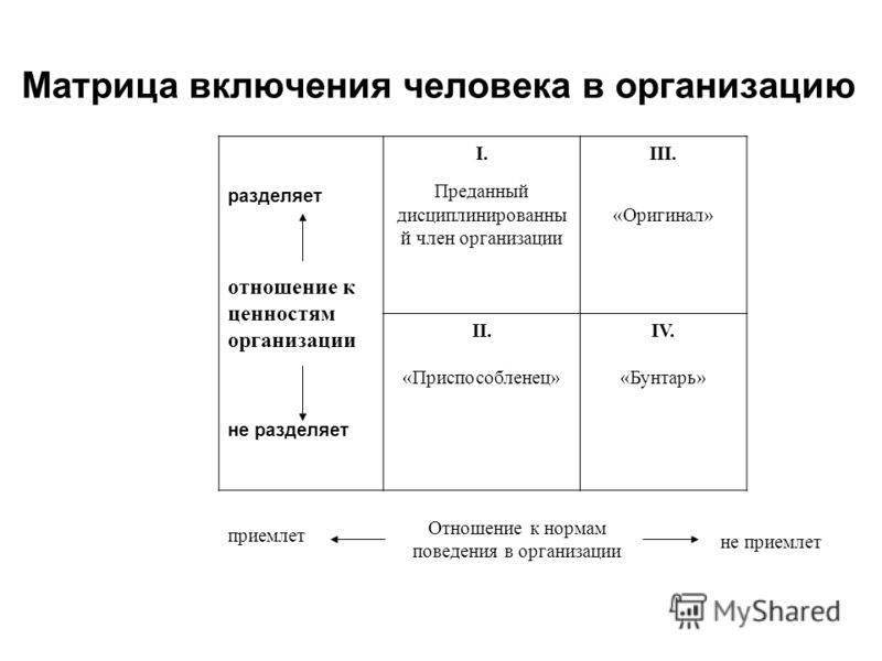 Матрица включения человека в организацию разделяет отношение к ценностям организации не разделяет I. Преданный дисциплинированны й член организации III. «Оригинал» II. «Приспособленец» IV. «Бунтарь» Отношение к нормам поведения в организации приемлет