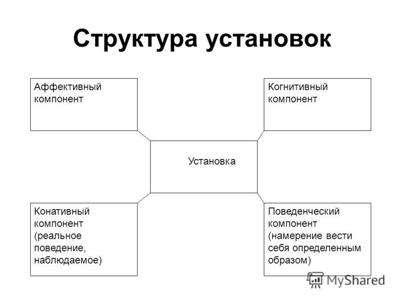 Структура установок Аффективный компонент Конативный компонент (реальное поведение, наблюдаемое) Установка Когнитивный компонент Поведенческий компоне