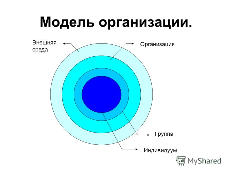 Модель организации. Внешняя среда Организация Группа Индивидуум