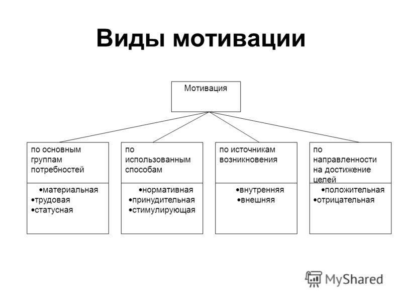 Виды мотивации Мотивация по основным группам потребностей по использованным способам по источникам возникновения по направленности на достижение целей