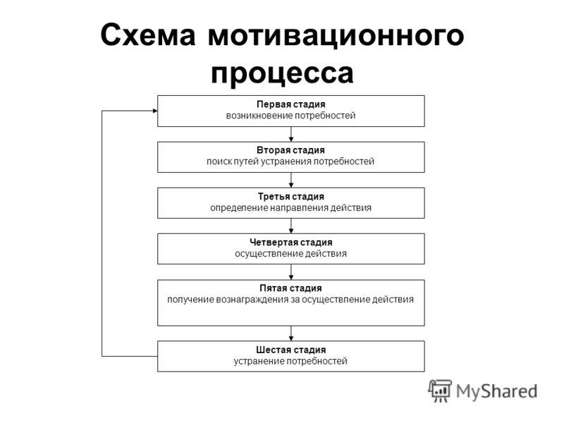 Схема мотивационного процесса Четвертая стадия осуществление действия Пятая стадия получение вознаграждения за осуществление действия Шестая стадия устранение потребностей Третья стадия определение направления действия Вторая стадия поиск путей устра