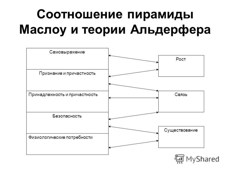 Соотношение пирамиды Маслоу и теории Альдерфера Принадлежность и причастность Признание и причастность Самовыражение Безопасность Физиологические потр