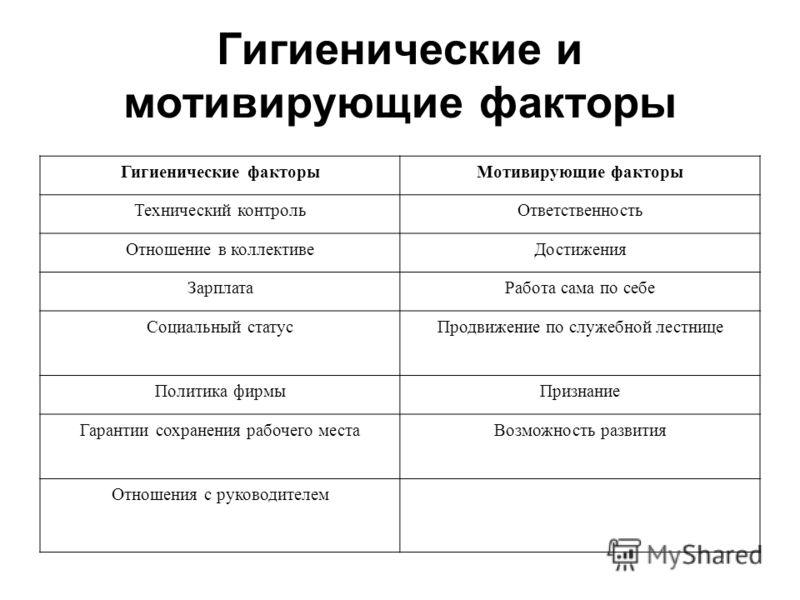 Гигиенические и мотивирующие факторы Гигиенические факторыМотивирующие факторы Технический контрольОтветственность Отношение в коллективеДостижения ЗарплатаРабота сама по себе Социальный статусПродвижение по служебной лестнице Политика фирмыПризнание