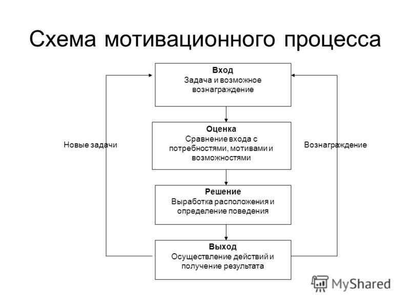 Схема мотивационного процесса Выход Осуществление действий и получение результата Решение Выработка расположения и определение поведения Оценка Сравне