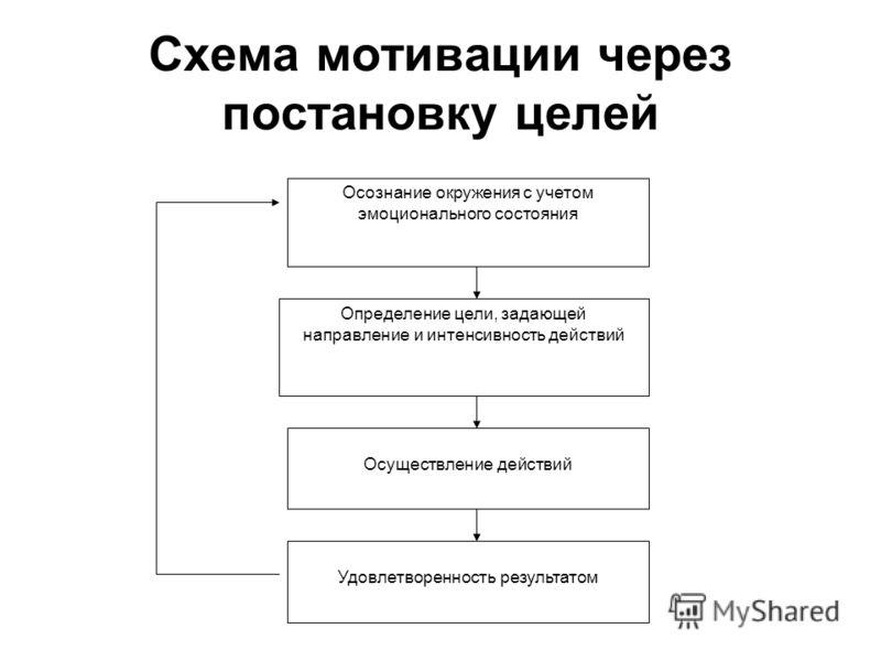 Схема мотивации через постановку целей Удовлетворенность результатом Осуществление действий Определение цели, задающей направление и интенсивность действий Осознание окружения с учетом эмоционального состояния
