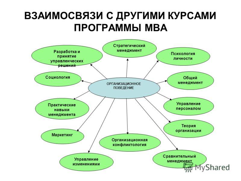 ВЗАИМОСВЯЗИ С ДРУГИМИ КУРСАМИ ПРОГРАММЫ МВА ОРГАНИЗАЦИОННОЕ ПОВЕДЕНИЕ Общий менеджмент Психология личности Стратегический менеджмент Управление персон