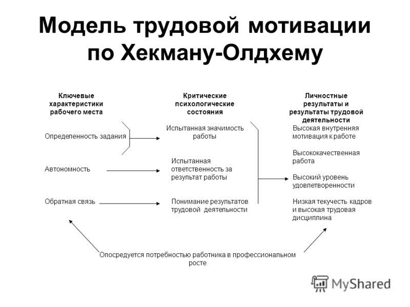 Модель трудовой мотивации по Хекману-Олдхему Ключевые характеристики рабочего места Критические психологические состояния Личностные результаты и резу