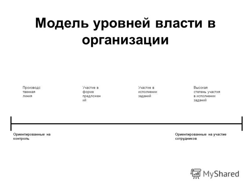 Модель уровней власти в организации Производс твенная линия Участие в форме предложен ий Участие в исполнении заданий Высокая степень участия в исполнении заданий Ориентированные на контроль Ориентированные на участие сотрудников
