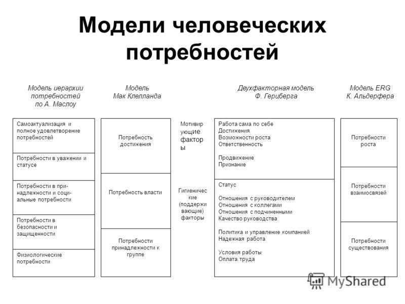 Самоактуализация и полное удовлетворение потребностей Потребности в уважении и статусе Потребности в при- надлежности и соци- альные потребности Потре