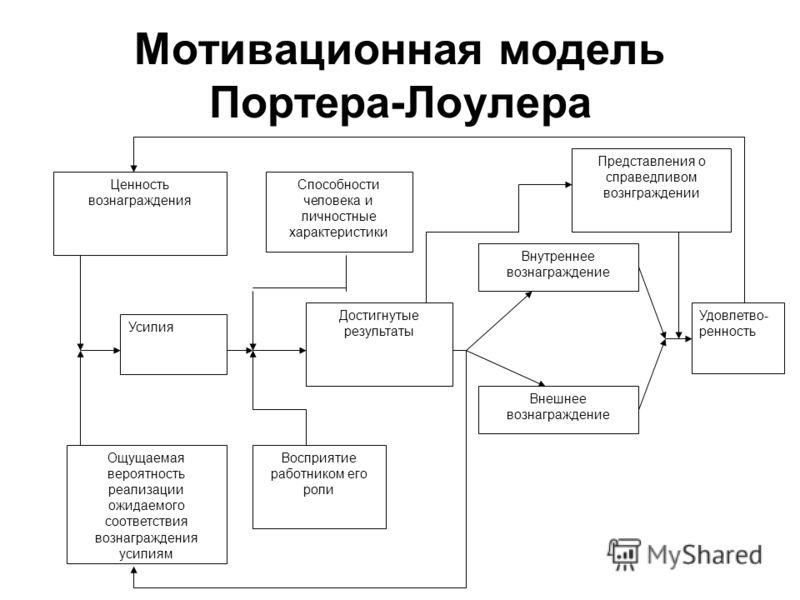 Мотивационная модель Портера-Лоулера Ценность вознаграждения Способности человека и личностные характеристики Усилия Достигнутые результаты Ощущаемая