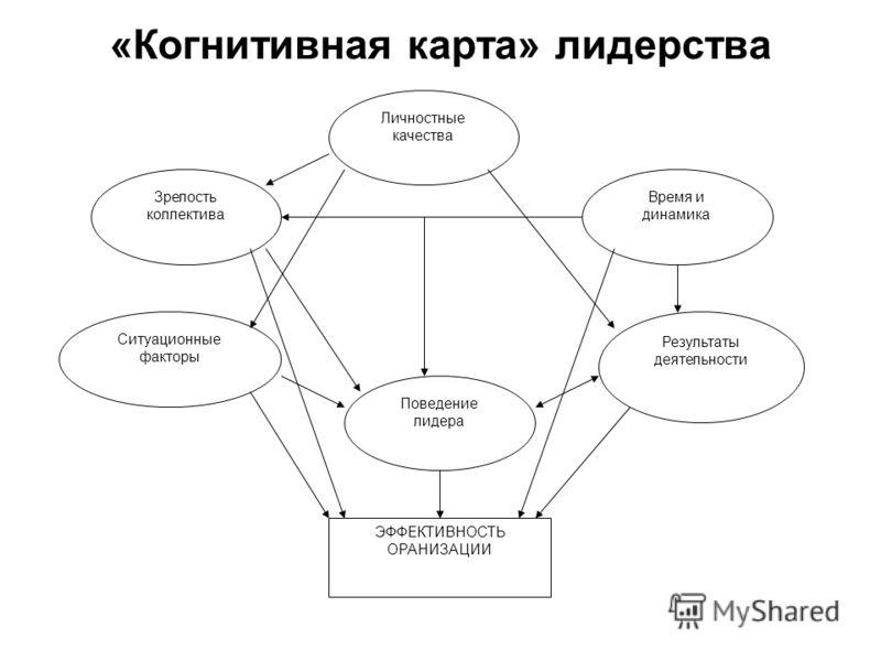 «Когнитивная карта» лидерства Личностные качества Время и динамика Ситуационные факторы Зрелость коллектива Поведение лидера Результаты деятельности ЭФФЕКТИВНОСТЬ ОРАНИЗАЦИИ