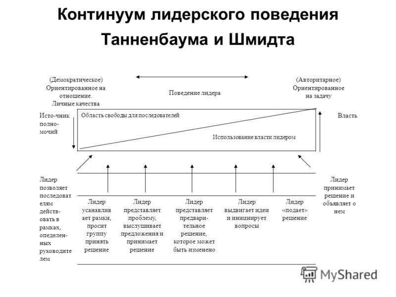Континуум лидерского поведения Танненбаума и Шмидта (Демократическое) Ориентированное на отношение. Личные качества Поведение лидера (Авторитарное) Ориентированное на задачу Исто-чник полно- мочий Область свободы для последователей Использование влас