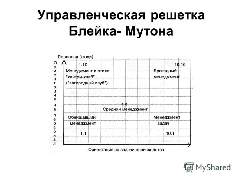Управленческая решетка Блейка- Мутона