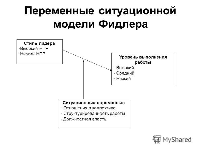 Переменные ситуационной модели Фидлера Ситуационные переменные - Отношения в коллективе - Структурированность работы - Должностная власть Уровень выпо