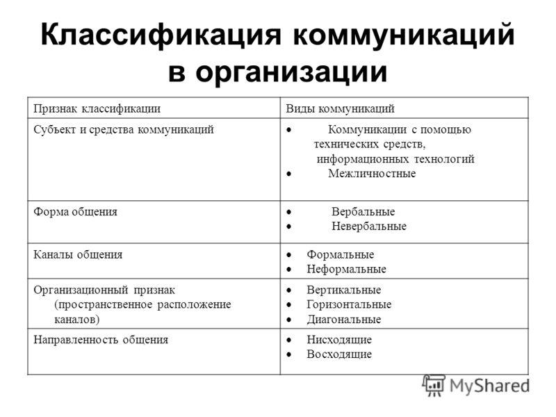 Классификация коммуникаций в организации Признак классификацииВиды коммуникаций Субъект и средства коммуникаций Коммуникации с помощью технических сре