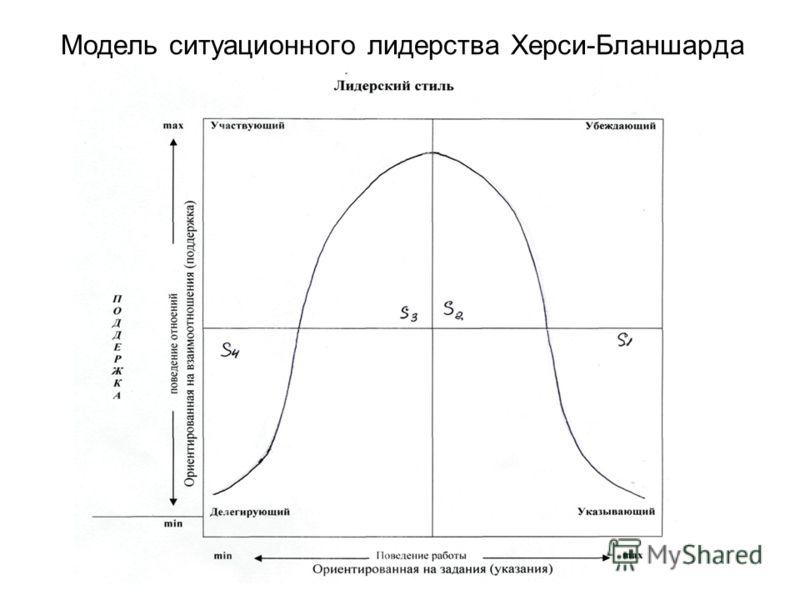 Модель ситуационного лидерства Херси-Бланшарда
