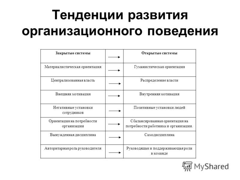 Тенденции развития организационного поведения Закрытые системыОткрытые системы Материалистическая ориентацияГуманистическая ориентация Централизованна