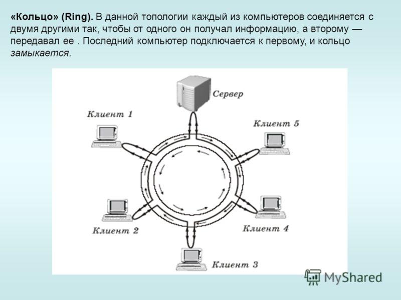 «Кольцо» (Ring). В данной топологии каждый из компьютеров соединяется с двумя другими так, чтобы от одного он получал информацию, а второму передавал ее. Последний компьютер подключается к первому, и кольцо замыкается.