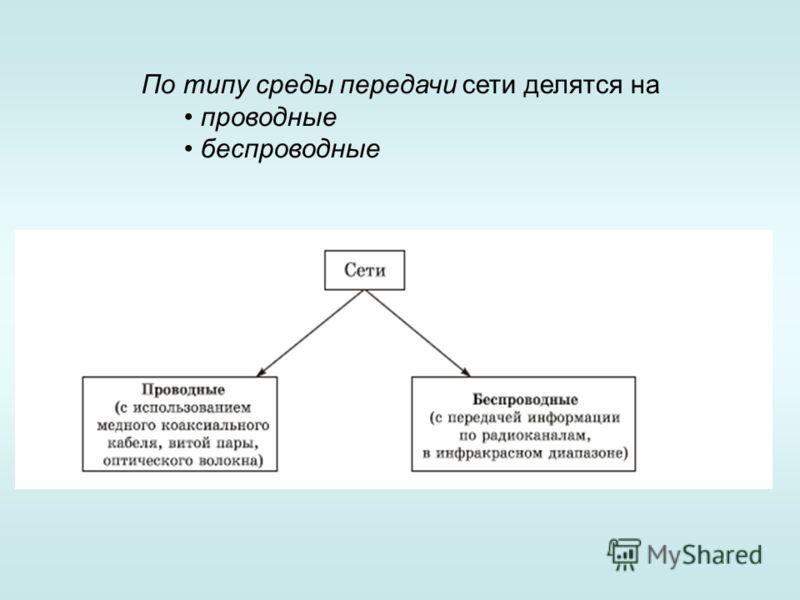 По типу среды передачи сети делятся на проводные беспроводные